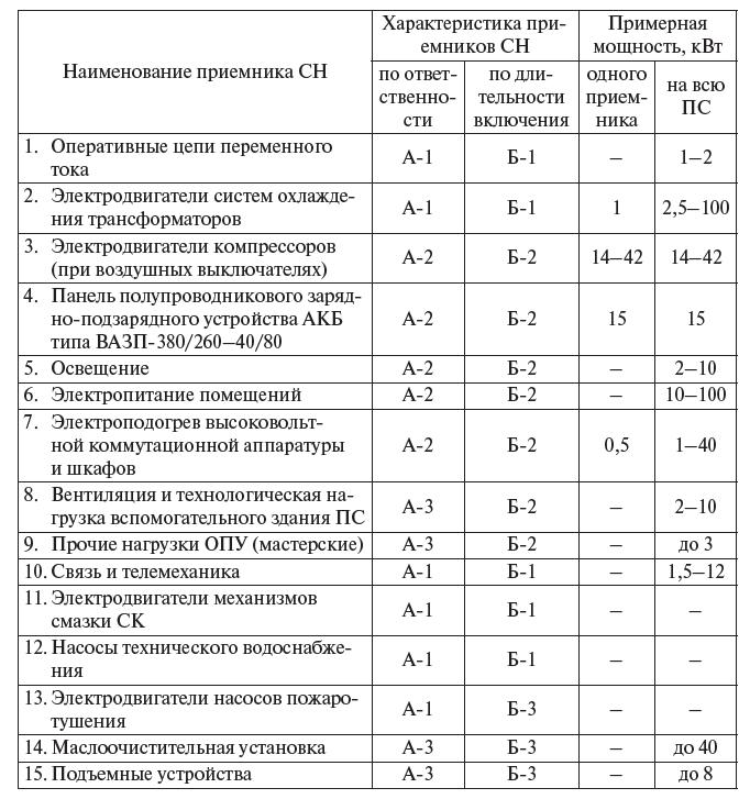 классы электроприемников.png