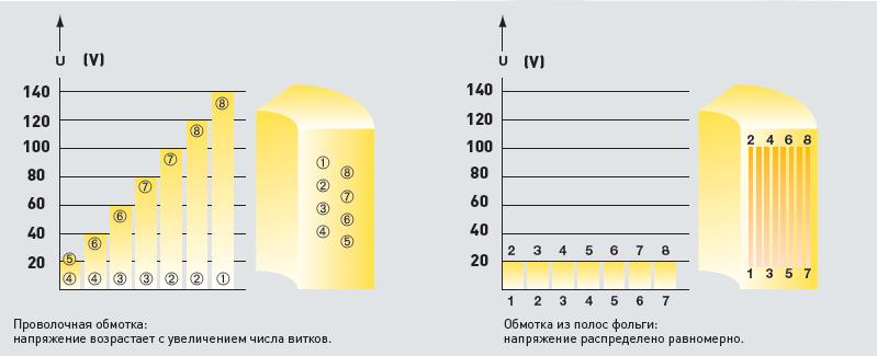 распределение напряжения между витками в обмотке высокого напряжения.png