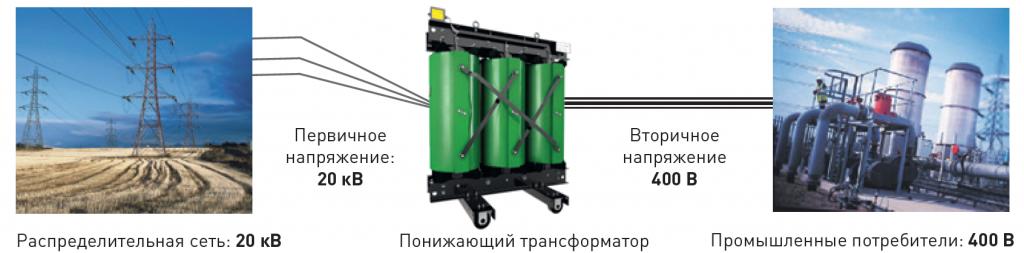 примеры распределения электроэнергии.png