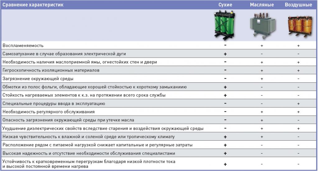 сравнение сухих, масляных и воздушных трансформатоов.png